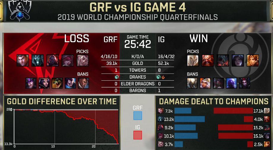 【战报】针对上路建立优势,iG强势归来战胜GRF晋级四强