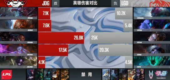 【战报】全局领先 JDG中后期完美运营战胜LGD